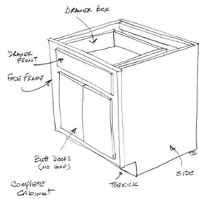 Cabinet Terms You Need To Know Box Contruction