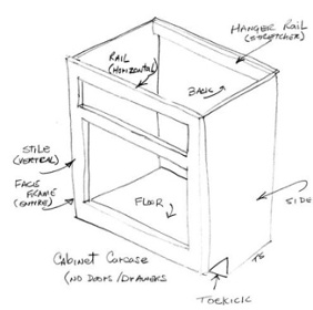 Cabinet Terms You Need To Know – Box Contruction