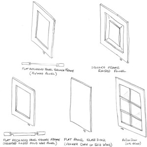 Cabinet Terms You Need To Know – Door Styles