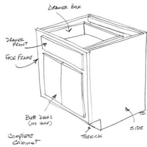 What Makes Up a Cabinet?